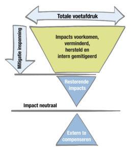Impact neutraal ondernemen